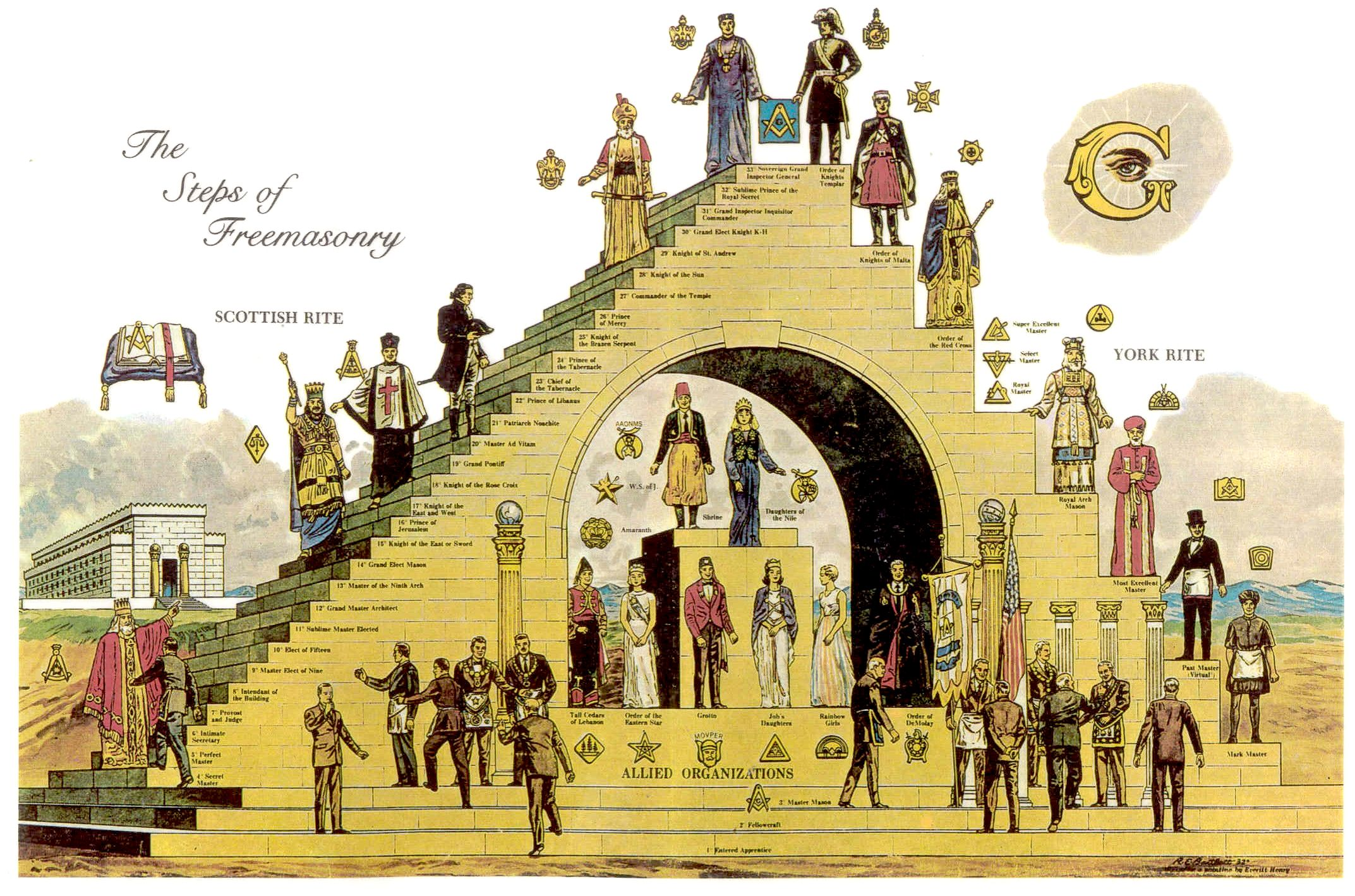 The Structure Of Freemasonry